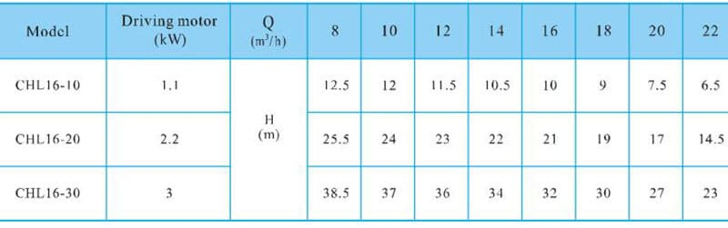CHL16-30-Performance-table