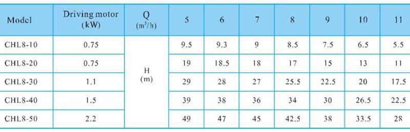 CHL8-40-performance-table